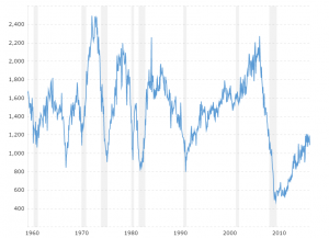 Housing Starts: This interactive chart tracks housing starts data back to 1959.