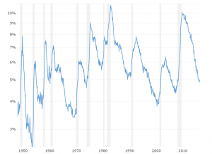National Unemployment Rate: Historical chart and data for the united states national unemployment rate back to 1948. Compares the level and annual rate of change.
