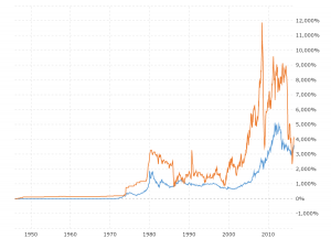 Gold Prices vs Oil Prices: This interactive chart compares the month-end LBMA fix gold price with the monthly closing price for West Texas Intermediate (WTI) crude oil since 1946.