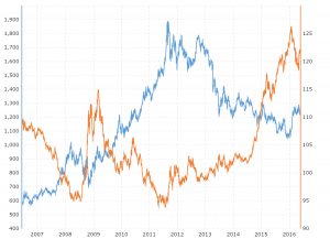 Gold Prices and U.S Dollar Correlation: This interactive chart compares the daily LBMA fix gold price with the daily closing price for the broad trade-weighted U.S. dollar index over the last 10 years.