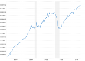 Real Retail Sales: This interactive chart shows total real (inflation-adjusted) retail and food service sales since 1992. The data is adjusted for inflation using the headline consumer price index.