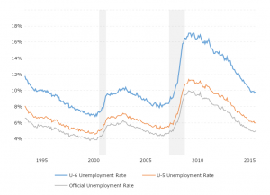 U6 Unemployment Rate: This interactive chart compares three different measures of unemployment.  U3 is the official unemployment rate.  U5 includes discouraged workers and all other marginally attached workers.  U6 adds on those workers who are part-time purely for economic reasons.