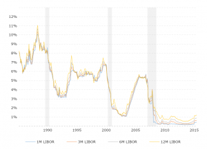 LIBOR Rates - Historical Chart: This interactive chart compares 1 Month, 3 Month, 6 Month and 12 Month historical dollar LIBOR rates back to 1986.