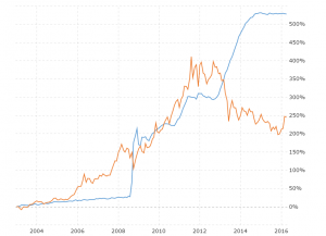 Fed Balance Sheet vs Gold Price: This chart compares the monthly percentage growth of the Federal Reserve balance sheet (U.S. Treasuries and Agency MBS) against the price of gold back to 2004.