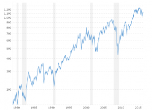 Russell 2000 - Historical Chart: Interactive chart illustrating the long-term performance of the Russell 2000 market index since 1978.  Chart is shown by default on a log scale and is adjusted for inflation using the headline CPI number.