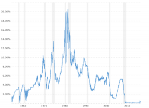Federal Funds Rate - Historical Chart: Shows the daily level of the federal funds rate back to 1954.  The fed funds rate is the interest rate at which depository institutions (banks and credit unions) lend reserve balances to other depository institutions overnight, on an uncollateralized basis.  The Federal Open Market Committee (FOMC) meets eight times a year to determine the federal funds target rate.