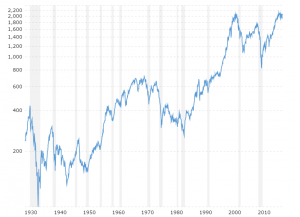S&P 500 - 90 Year Historical Chart: Interactive chart of the S&P 500 stock market index since 1927. Historical data is inflation-adjusted using the headline CPI and each data point represents the month-end closing value. The current month is updated on an hourly basis with today's latest value.