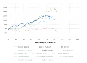 S&P 500 by President: This interactive chart shows the running percentage gain in the S&P 500 by Presidential term.  Each series begins in the month of inauguration and runs to the end of the term.  The y-axis shows the total percentage increase or decrease in the S&P 500 and the x-axis shows the term length in months.  Click any president name in the legend to add or remove graph lines.
