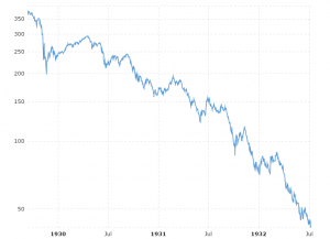 Dow Jones - 1929 Bear Market: This interactive chart shows detailed daily performance of the Dow Jones Industrial Average during the bear market of 1929.  Although it was the crash of 1929 that gained the most attention, stocks continued to fall for another three years until bottoming out in July of 1932.