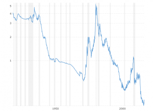 Gold to Monetary Base Ratio: This interactive chart shows the ratio of the gold price to the St. Louis Adjusted Monetary Base back to 1918. The monetary base roughly matches the size of the Federal Reserve balance sheet, which indicates the level of new money creation required to prevent debt deflation. Previous gold bull markets ended when this ratio crossed over the 4.8 level.