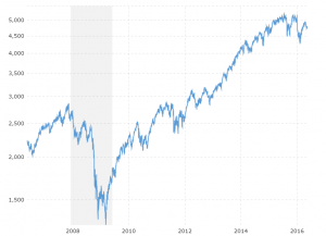 NASDAQ - 10 Year Daily: Interactive chart of the NASDAQ Composite stock market index over the last 10 years.  Values shown are daily closing prices.  The most recent value is updated on an hourly basis during regular trading hours.