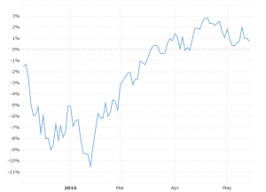 S&P 500 YTD Performance: Interactive chart showing the YTD daily performance of the S&P 500 stock market index.  Performance is shown as the percentage gain from the last trading day of the previous year.