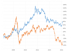 Gold Prices vs Oil Prices: This interactive chart compares the daily LBMA fix gold price with the daily closing price for West Texas Intermediate (WTI) crude oil over the last 10 years.