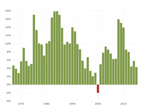 National Debt by Year: Interactive chart showing the annual percentage change of US national debt since 1967.