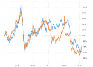 Oil Prices vs Propane Prices: This interactive chart compares the daily price performance of West Texas Intermediate (WTI) or Nymex Crude Oil vs Propane Prices (Mont Belvieu, Texas) over the last 10 years.