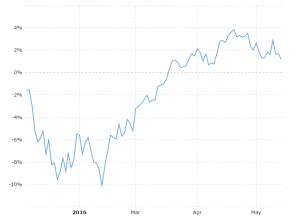 Dow Jones YTD Performance: Interactive chart showing the YTD daily performance of the Dow Jones Industrial Average stock market index.  Performance is shown as the percentage gain from the last trading day of the previous year.