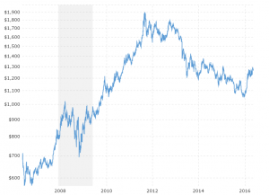 Gold Prices - 10 Year Daily: Interactive chart showing the daily closing price for gold over the last 10 years.  The current value is updated on an hourly basis.