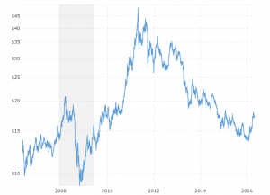 Silver Prices - 10 Year Daily: Interactive chart showing the daily closing price for silver over the last 10 years.  The current value is updated on an hourly basis.