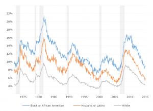 Current U-6 Unemployment Rate is 7.0% (BLS)