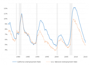 Unemployment Rate - California: This interactive chart shows the historical unemployment rate for California back to 1976 compared against the U.S. national unemployment rate.