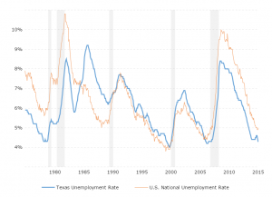 Unemployment Rate - Texas: This interactive chart shows the historical unemployment rate for Texas back to 1976 compared against the U.S. national unemployment rate.