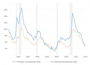 Unemployment Rate - Michigan: This interactive chart shows the historical unemployment rate for Michigan back to 1976 compared against the U.S. national unemployment rate.