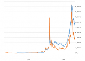 Gold prices vs silver prices historical chart macrotrends