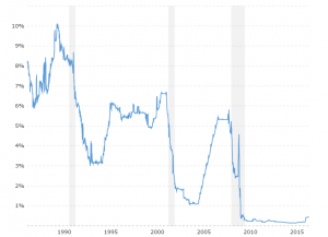 1 Month LIBOR Rate - Historical Chart: Interactive chart of the 30 day LIBOR rate back to 1986. The London Interbank Offered Rate is the average interest rate at which leading banks borrow funds from other banks in the London market. LIBOR is the most widely used global
