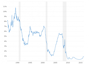 6 Month LIBOR Rate - Historical Chart: Interactive chart of the daily 6 month LIBOR rate back to 1986. The London Interbank Offered Rate is the average interest rate at which leading banks borrow funds from other banks in the London market. LIBOR is the most widely used global