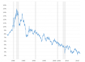 30 Year Treasury Rate - Historical Chart: Interactive chart showing the daily 30 year treasury yield back to 1977.  The U.S Treasury suspended issuance of the 30 year bond between 2/15/2002 and 2/9/2006.