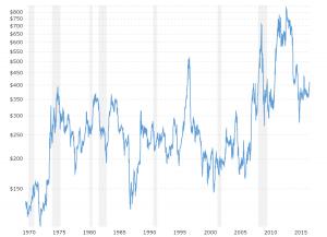 Corn Prices - Historical Chart: Interactive chart of historical daily corn prices back to 1971.  The price shown is in U.S. Dollars per bushel.