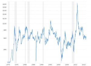 Cotton Prices - Historical Chart: Interactive chart of historical daily cotton prices back to 1969.  The price shown is in U.S. Dollars per pound.
