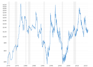 Coffee Prices - Historical Chart: Interactive chart of historical daily coffee prices back to 1969.  The price shown is in U.S. Dollars per pound.