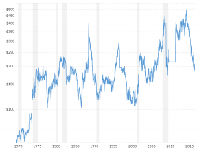 Oats Prices - Historical Chart: Interactive chart of historical daily oats prices back to 1975.  The price shown is in U.S. Dollars per bushel.