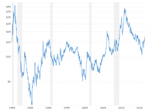 Sugar Prices - Historical Chart: Interactive chart of historical daily sugar prices back to 1979.  The price shown is in U.S. Dollars per pound.