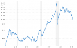 Platinum Prices - Historical Chart: Interactive chart of historical daily platinum prices back to 1985.  The price shown is in U.S. Dollars per troy ounce.