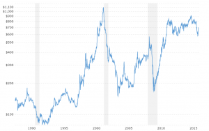 Palladium Prices - Historical Chart: Interactive chart of historical daily palladium prices back to 1987.  The price shown is in U.S. Dollars per troy ounce.