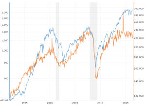 S&P 500 vs Durable Goods Orders: This interactive chart compares the level of the S&P 500 market index with the level of manufacturers new orders for durable goods back to 1992.