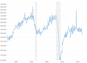 Durable Goods Orders - Historical Chart: This interactive chart shows the inflation-adjusted level of durable goods orders since 1992.