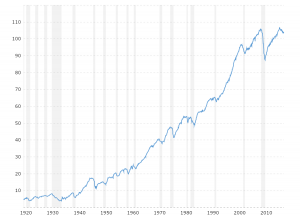 Industrial Production - Historical Chart: This interactive chart tracks the Federal Reserve's Industrial Production Index, which measures real output for all facilities located in the United States manufacturing, mining, and electric, and gas utilities (excluding those in U.S. territories).