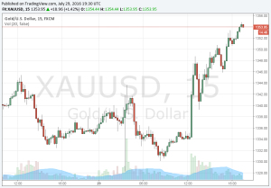 Gold Prices Today - Live Chart: Live interactive chart of gold prices (XAUUSD) per ounce.