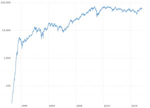 BOVESPA Index - Historical Chart: Interactive daily chart of Brazil's BOVESPA stock market index back to 1993. Each data point represents the closing value for that trading day.  The current price is updated on an hourly basis with today's latest value.