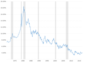 30 Year Fixed Mortgage Rate - Historical Chart: Interactive historical chart showing the 30 year fixed rate mortgage average in the United States since 1971.