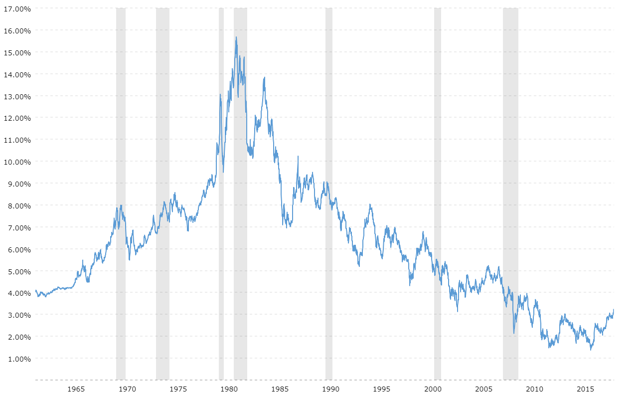 10 Year Treasury Rate 54 Year Historical Chart Macrotrends