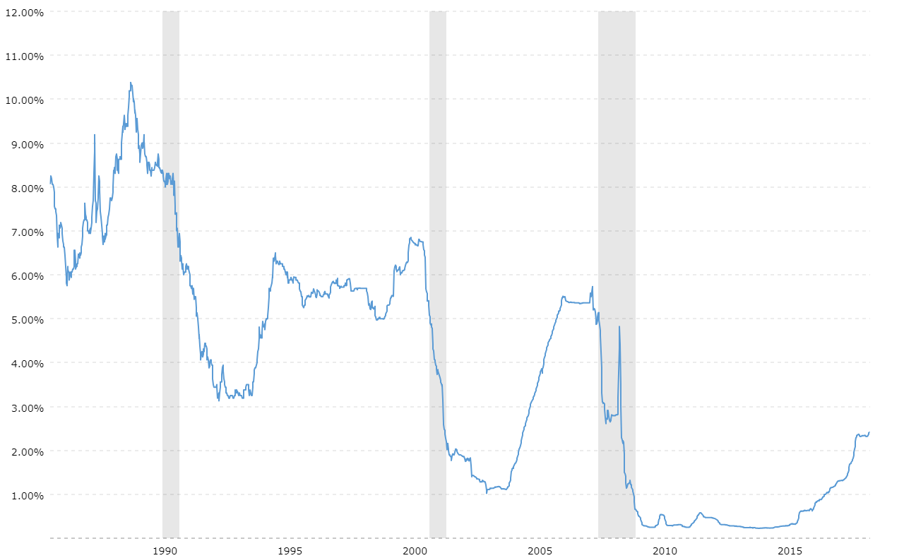 3 Month Libor Rate 30 Year Historical