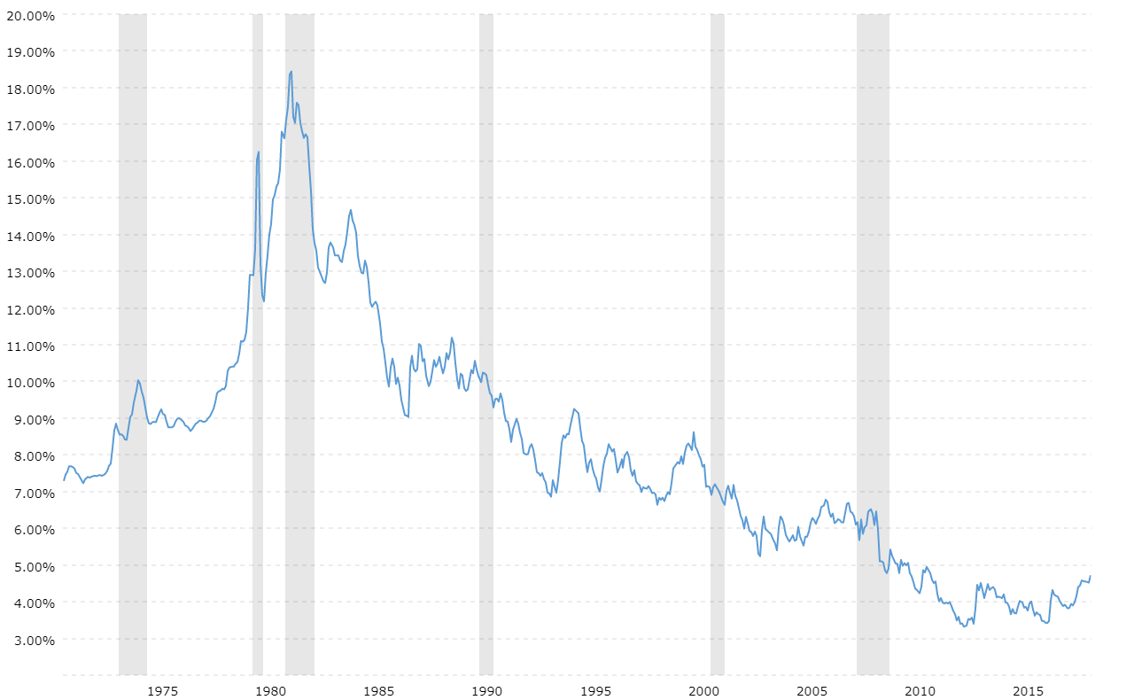 30 Year Fixed Mortgage Rate Historical Chart Macrotrends
