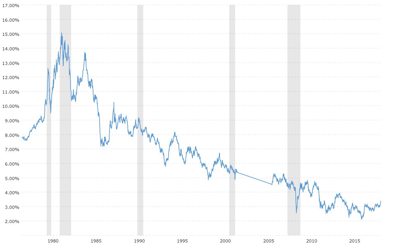30 year treasury rate 39 year historical chart macrotrends