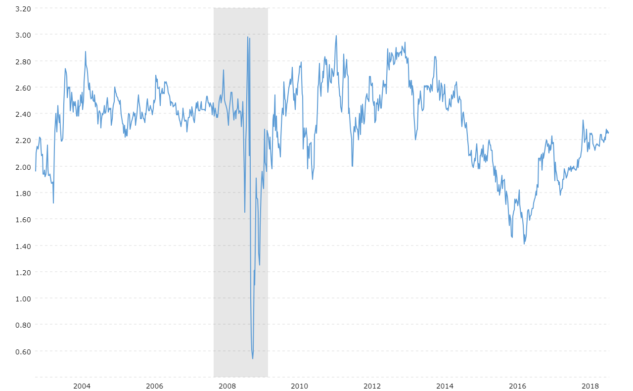 5 Year 5 Year Forward Inflation Expectation Macrotrends