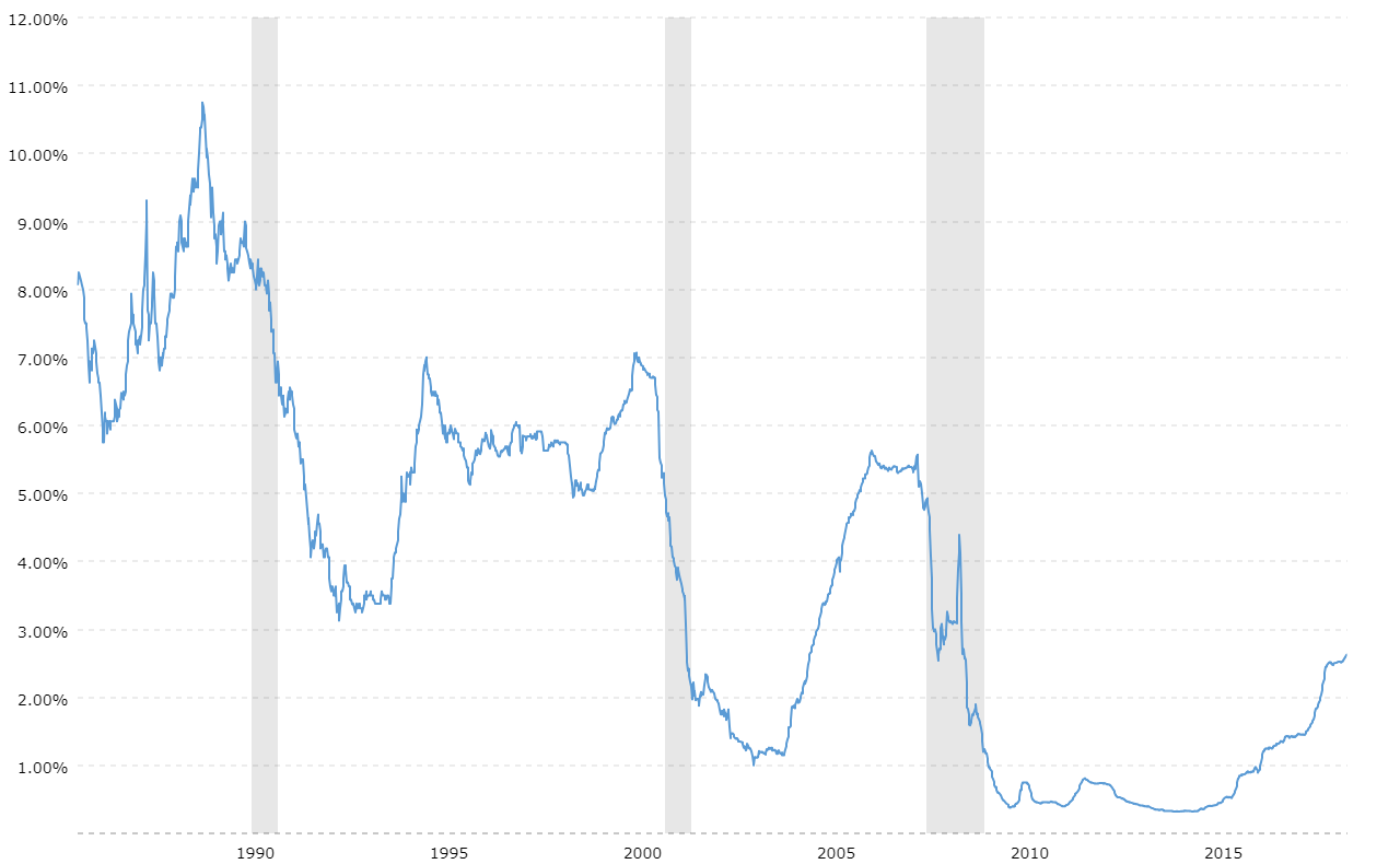 6 Month Libor Rate 30 Year Historical