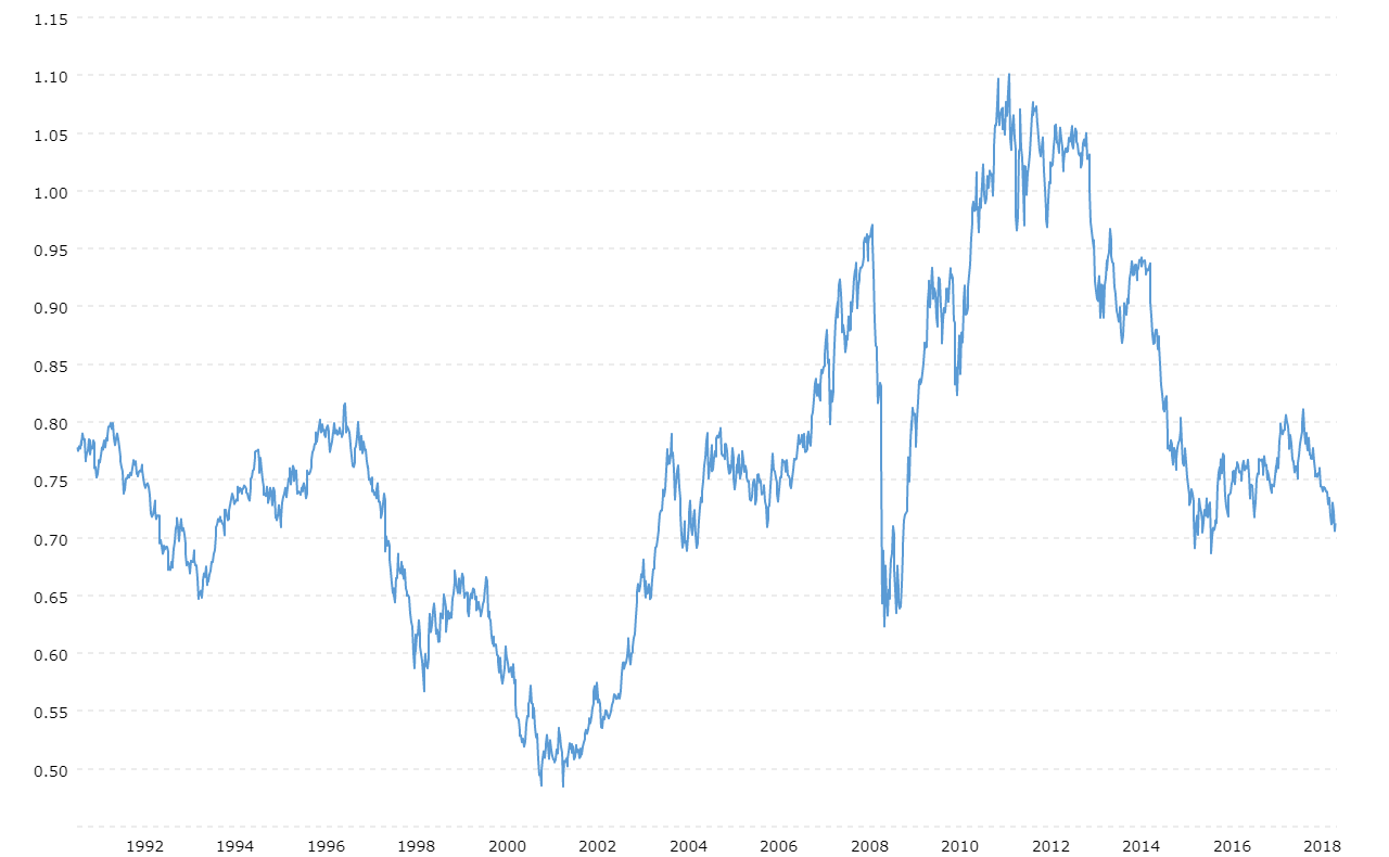 Australian Us Dollar Exchange Rate Aud Usd Historical Chart Macrotrends